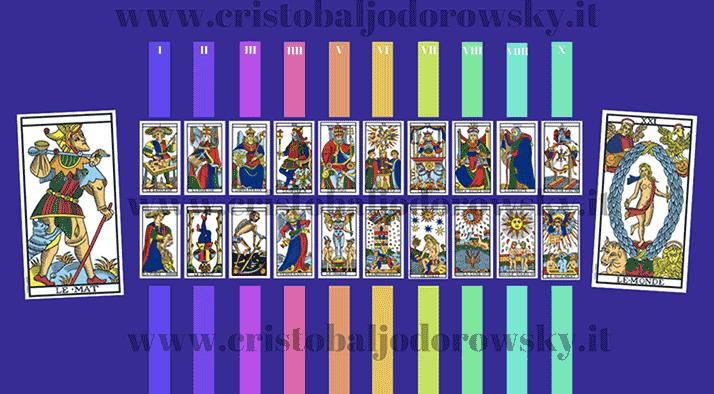 Numerologia evolutiva dei Tarocchi di Marsiglia Jodorowsky - 4